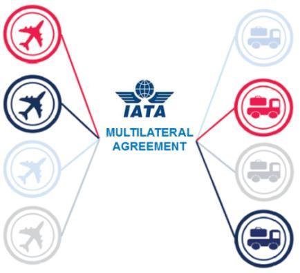 Acuerdo Multilateral para e-AWB: ¡Firman una vez y se conectan todos!