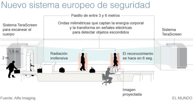 Un escáner para aeropuertos más ágil y discreto