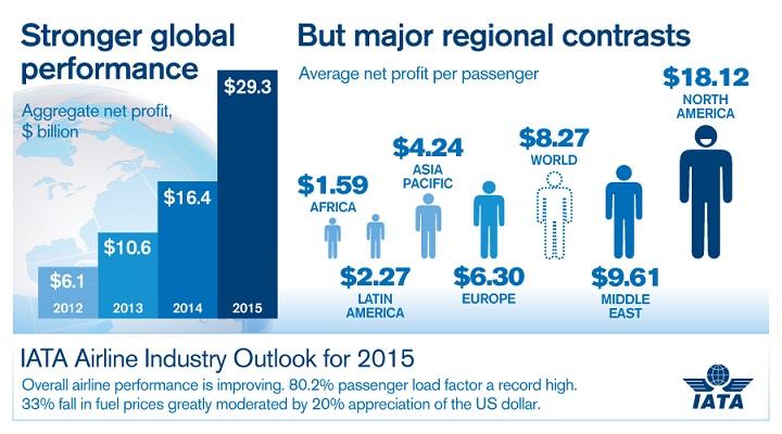 Grafico IATA 1