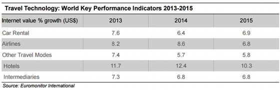 World Key PErformance indicators