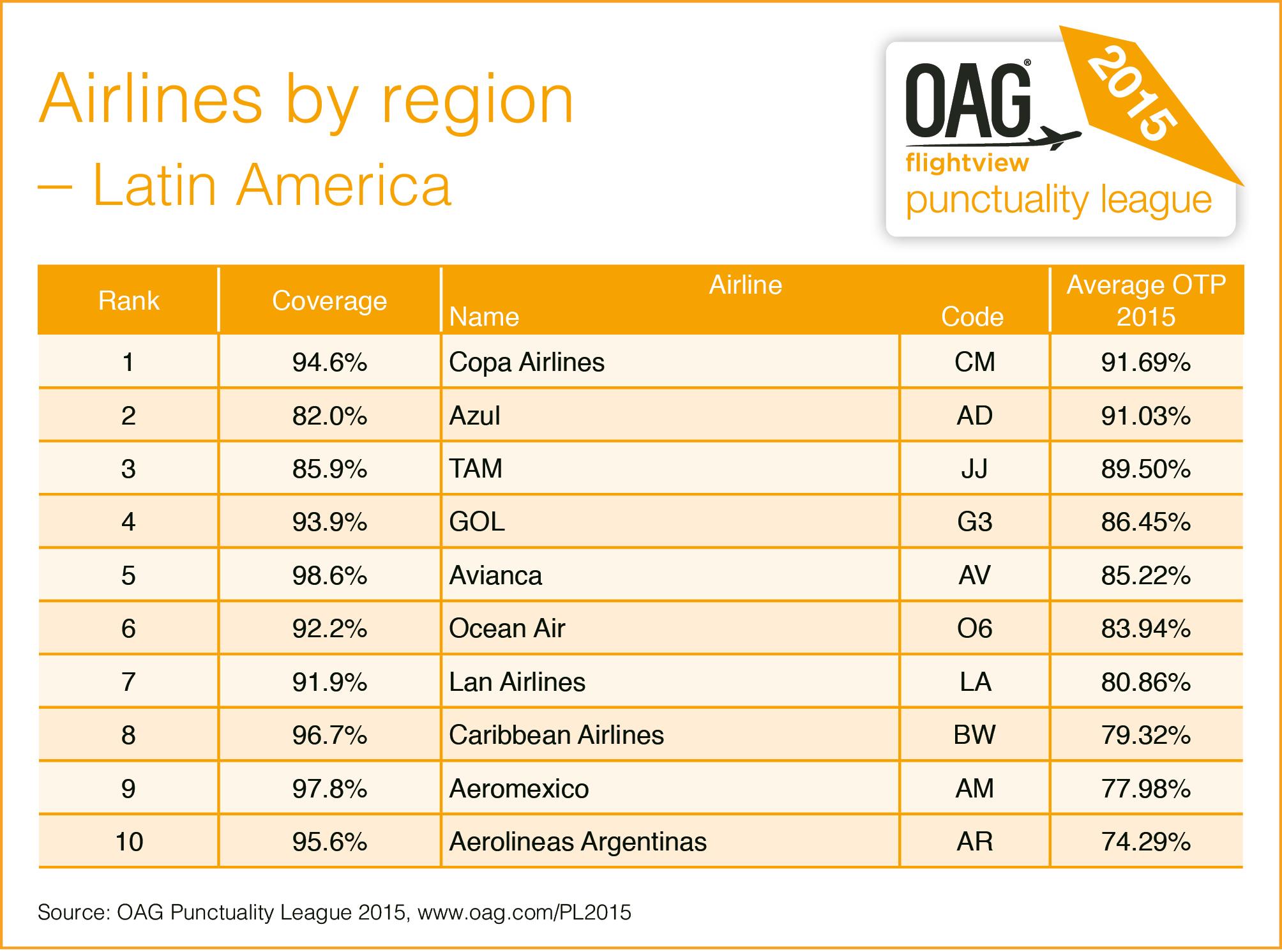 PL2015-AirlineRegion-LAM