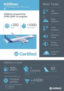 A320NEO_INFOGRAPHICS Certification