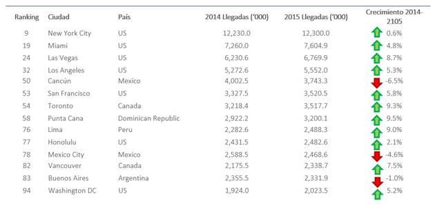 Ranking de las 100 Ciudades que recibieron la mayor cantidad de llegadas internacionales en 2015
