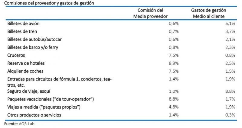 Ranking de productos más rentables para las agencias de viajes