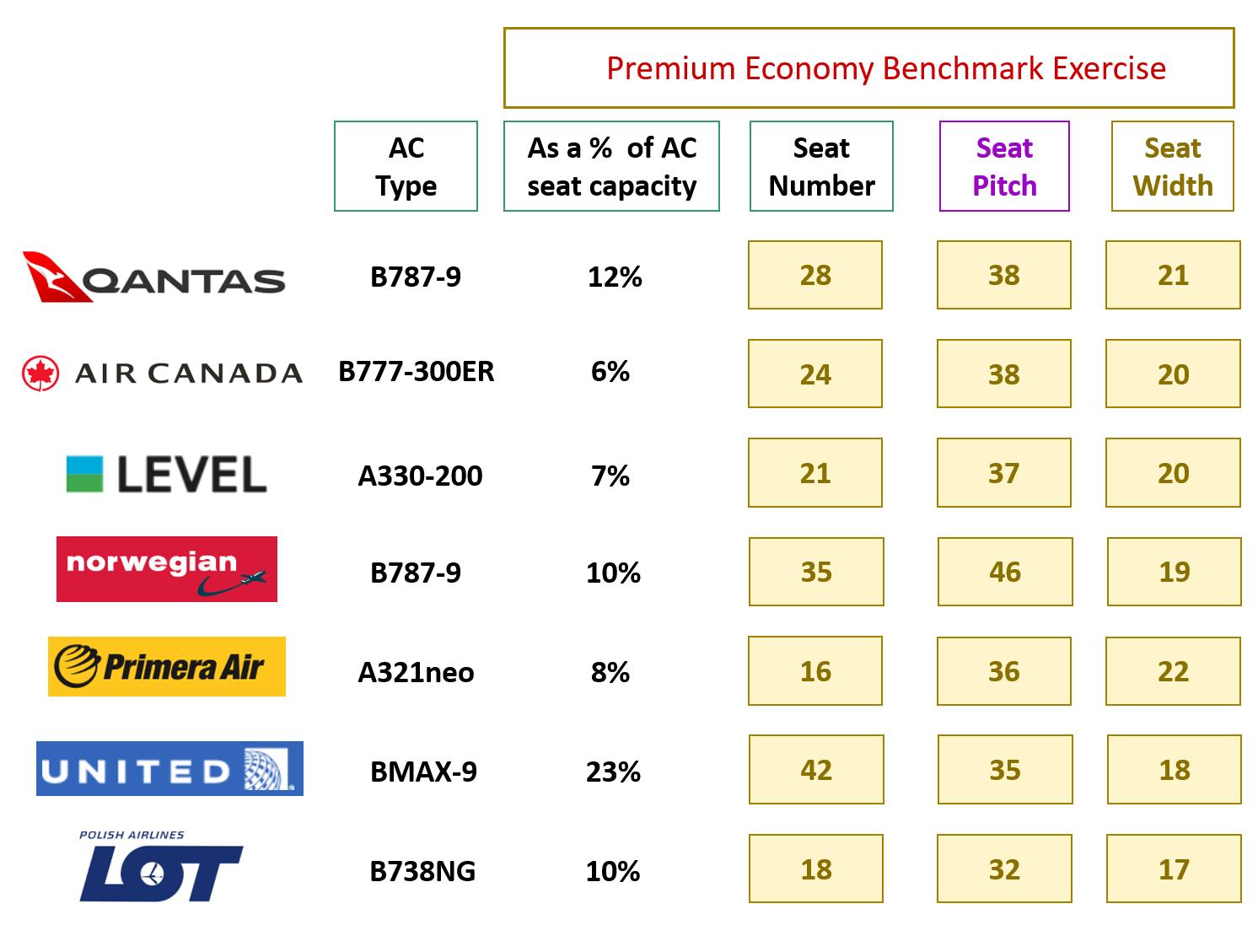 Revenue optimization strategy – The importance of premium economy cabin