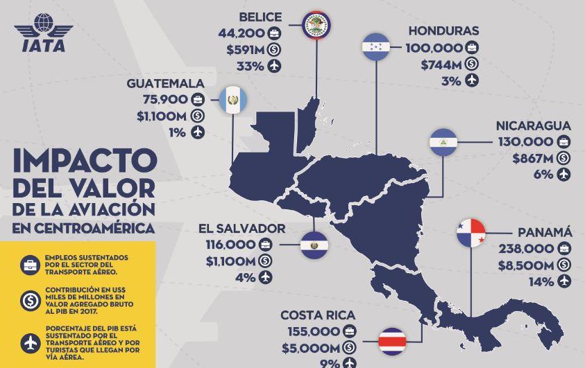 IATA presenta informes sobre 'Beneficios económicos del transporte aéreo en Centroamérica'