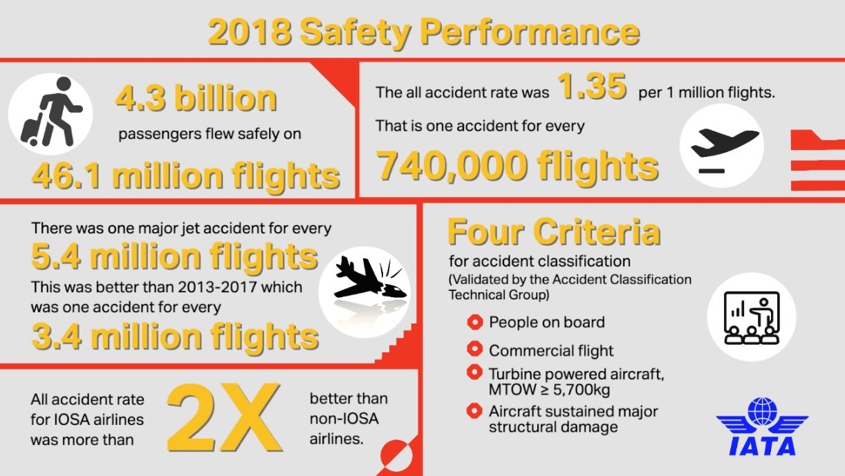 IATA: Airline Safety Performance