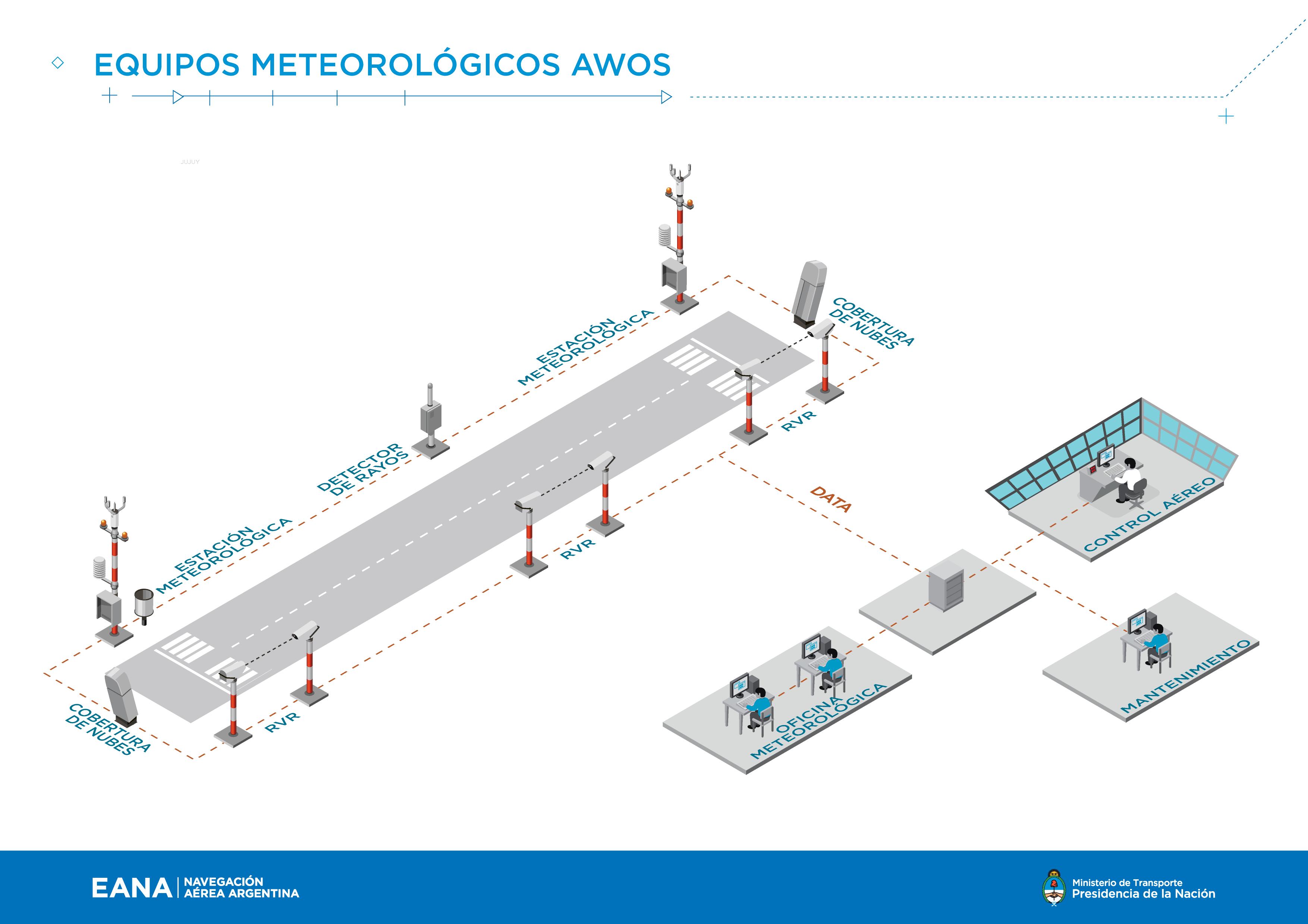 Argentina destina US$ 17 millones a tecnología de seguridad en aeropuertos