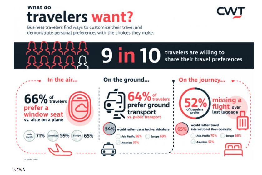 Un 52% de los viajeros prefiere perder su vuelo y no el equipaje, según CWT
