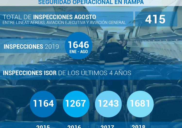 Argentina: Agosto fue récord de inspecciones de rampa realizadas por la ANAC