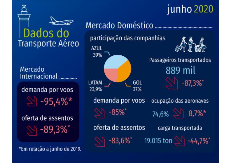 Demanda por voos domésticos cai 85% em junho e oferta retrai 83,6%
